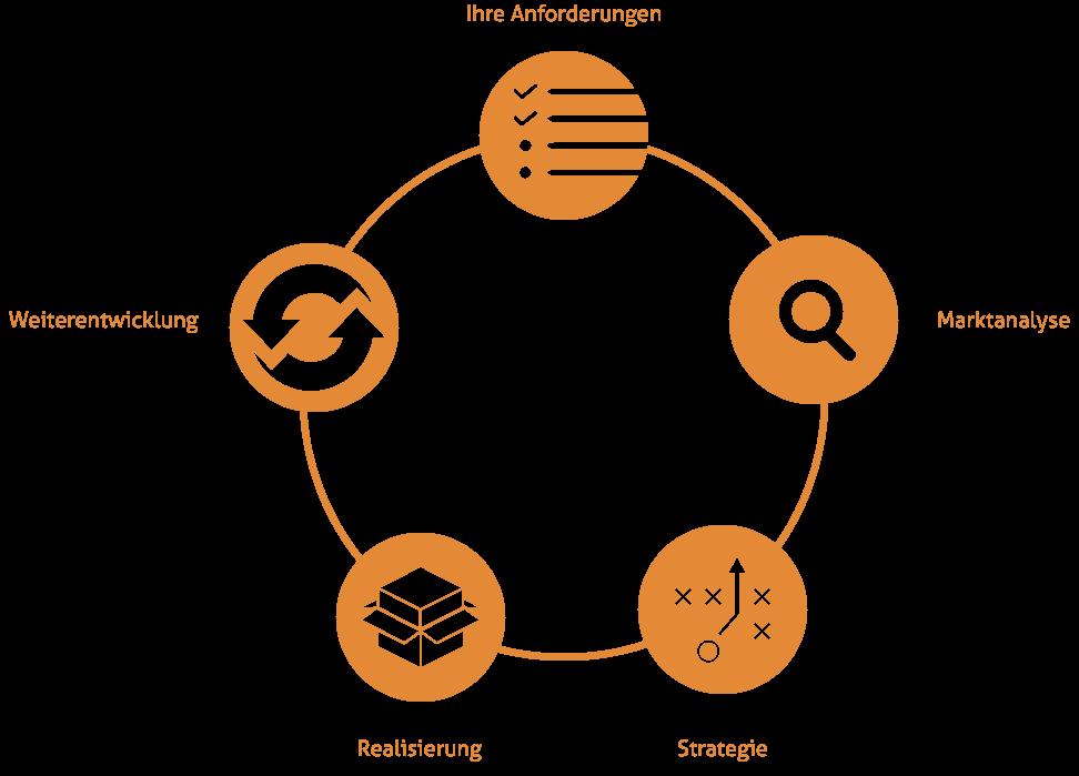 SEO-trans-process-diagram