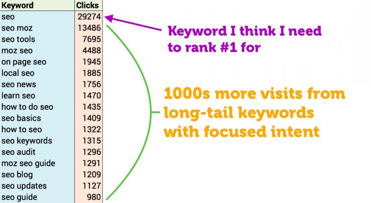 keyword i need to rank for